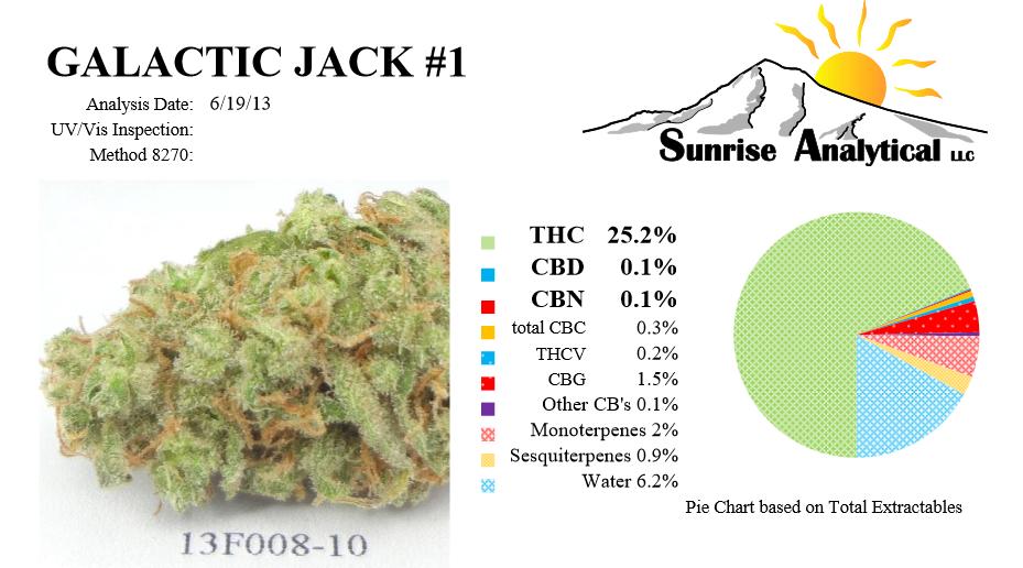 análisis de cannabinoides galactic Jack